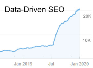 SEO agency delivering results